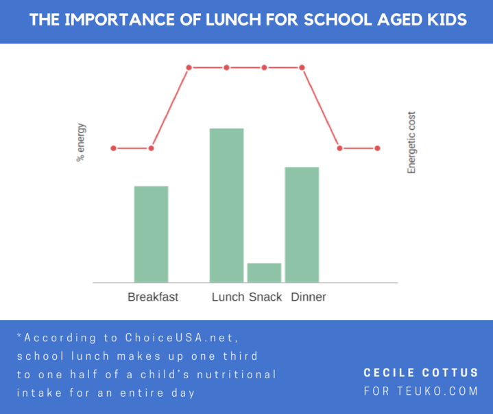 Infographic Cecile_Lunchtime_blue